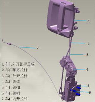 x3000-door-central-lock-system