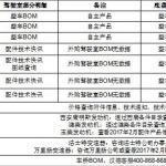 关于陕汽车辆配件查询途径介绍