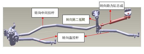 L3000双前轴车型转向传动部分部分知识介绍
