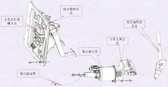 关于L3000车型离合器操纵部分知识介绍
