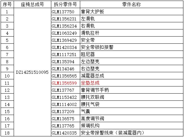 GLM137750|GLM1356231|GLM1356234|GLM1063249|GLM1369429|GLM1420334|GLM1117251|GLM135394|GLM134346|GLM1356565|GLM1356599|GLM137767|GLM1153432|GLM1114002|GLM137209|GLM136575|GLM137765|GLM1420335|靠背大护板|左滑轨|右滑轨|滑轨拉杆|安全带|安全带锁扣报警|阻尼器|左边塑壳|右边塑壳|减震器总成|坐垫总成|靠背调节手柄|腰托双联阀|腰托气袋|气囊|高度调节阀|倾调机构|安全带报警线束(装减震器内)